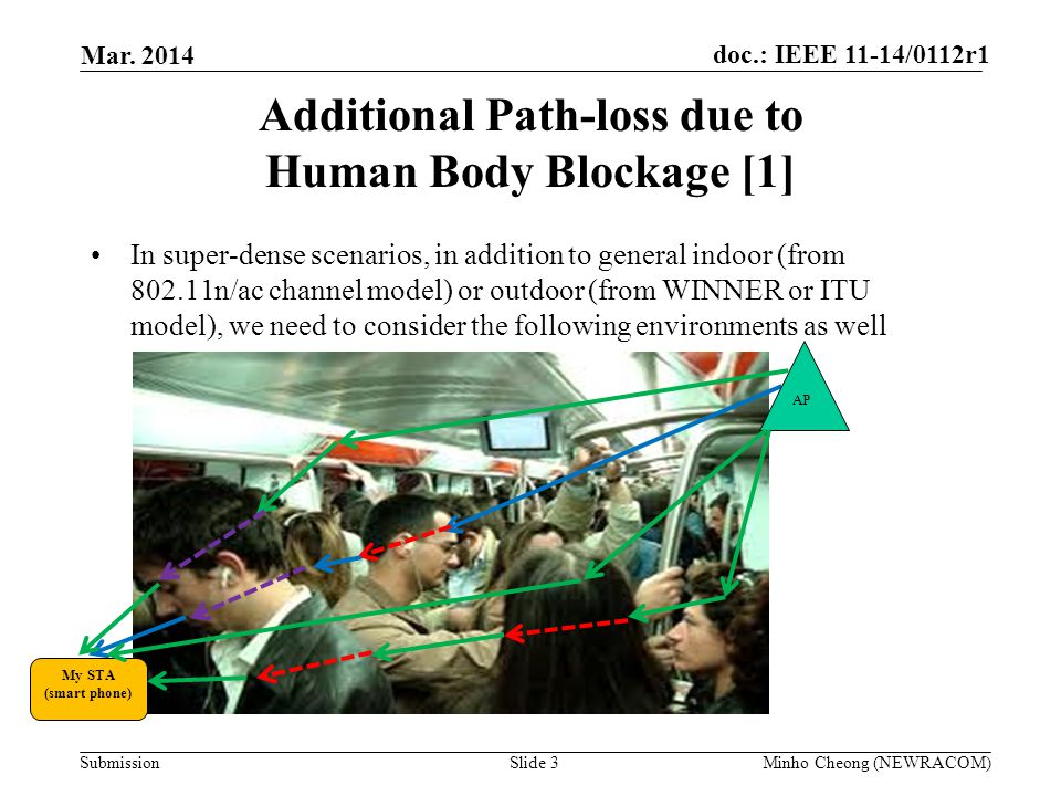 Additional Path-loss due to Human Body Blockage [1]